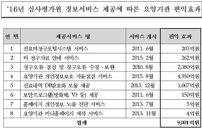 ▲ 지난해 심사평가원의 정보서비스 제공에 따른 요양기관 편익효과 현황