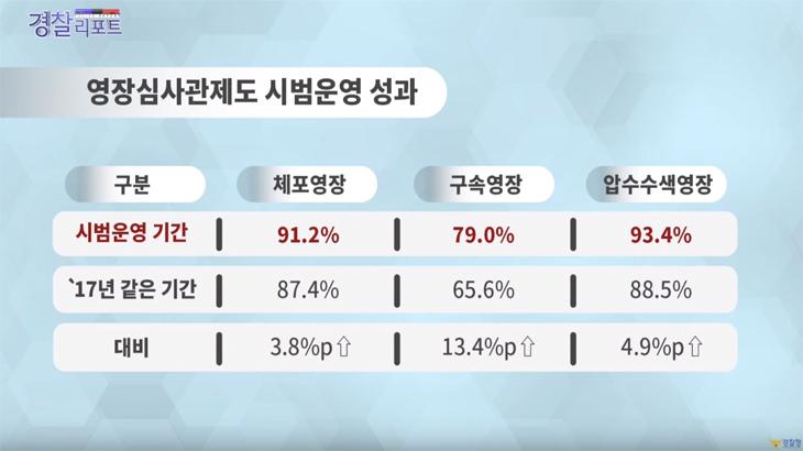 경찰청,'영장심사관제도'전국 확대 추진 - 경찰리포트