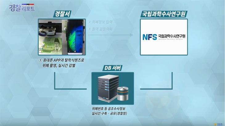 위조지폐 원격 감정·수사정보 시스템 정식운영-경찰리포트