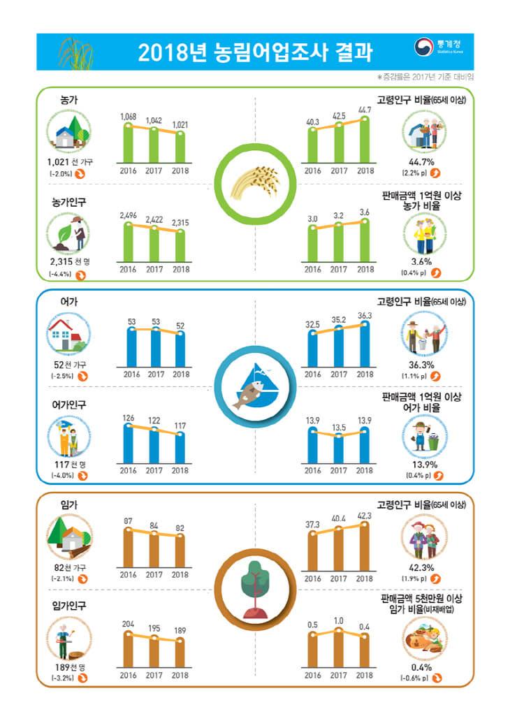 농림어업조사 발표