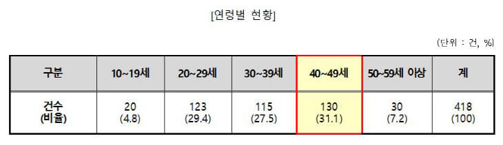 한국소비1