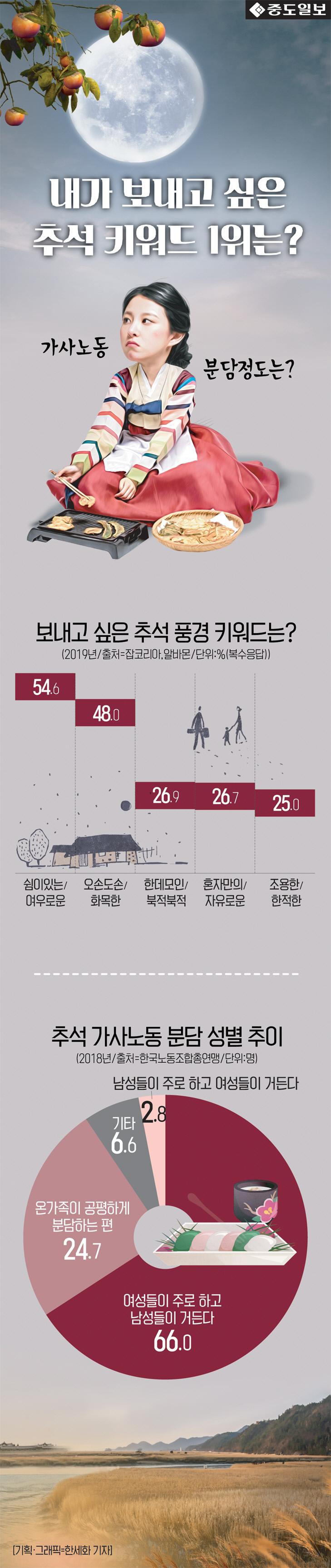 인포-추석-키워드가사노동분담