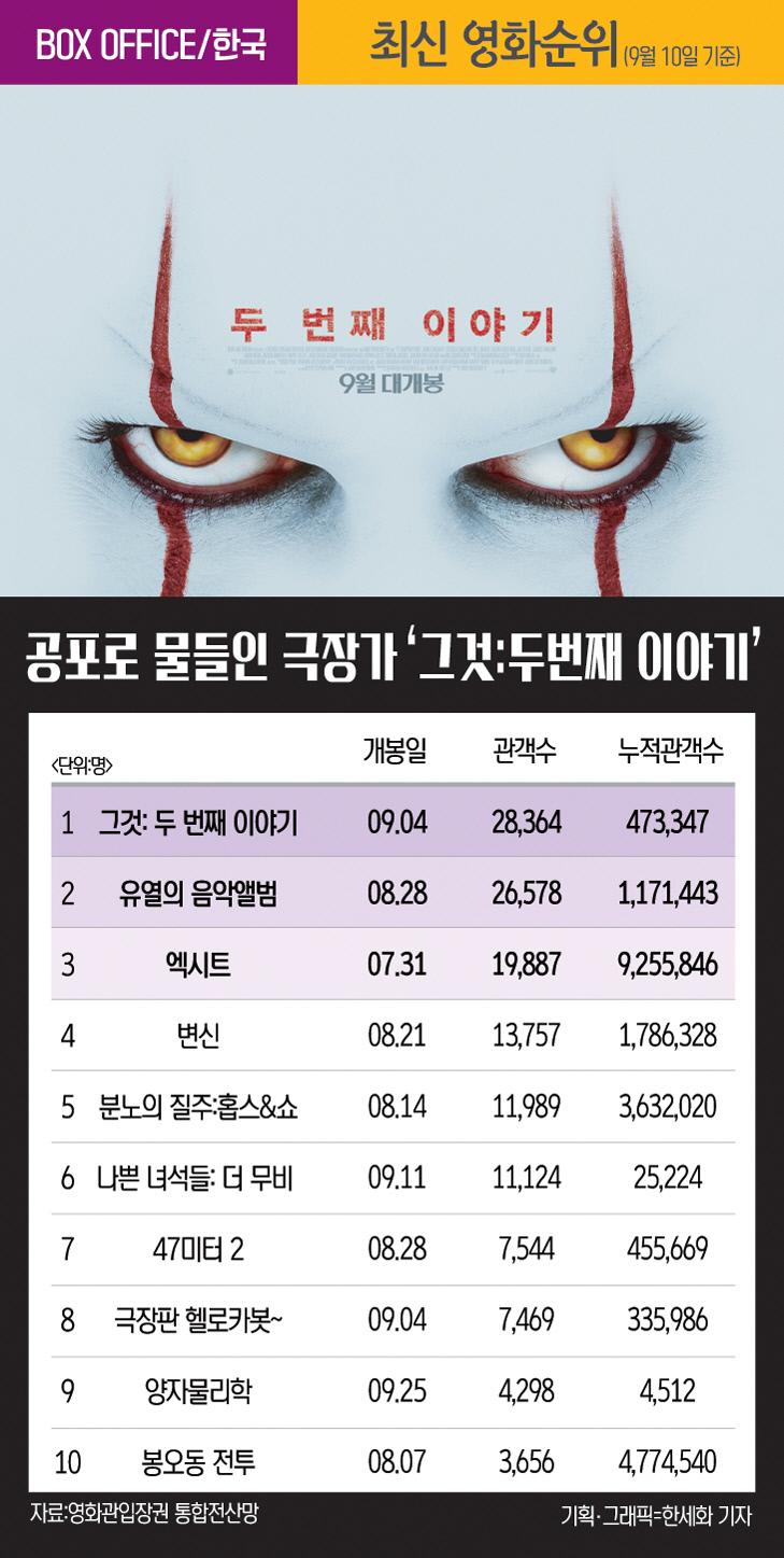 인포-최신영화-0912
