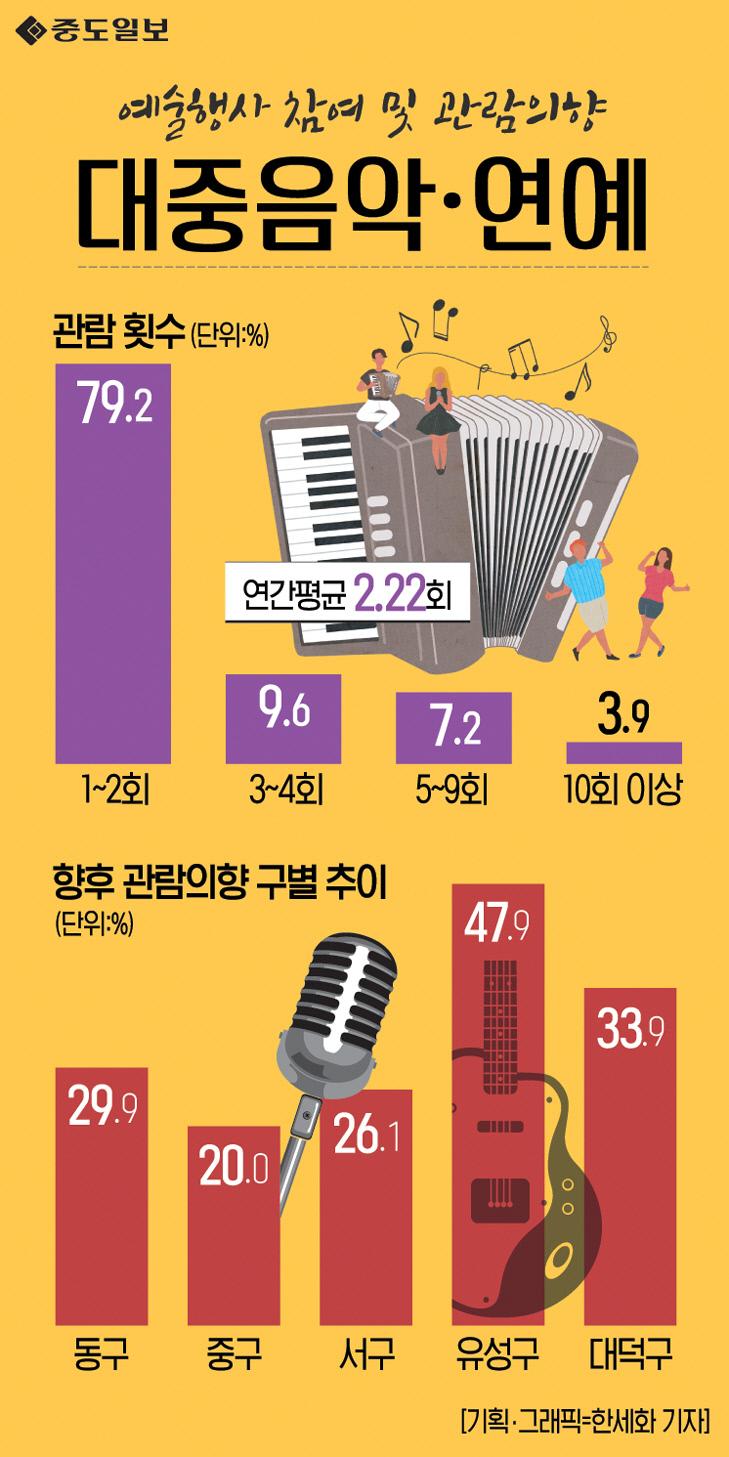 인포그래픽-116-대중음악연예