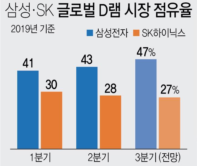 삼성SK글로벌D램시장점유율