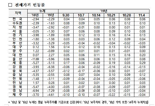 11월 1주 전세 변동률