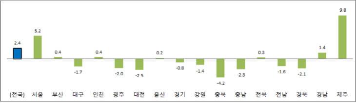 소매판매 증감률