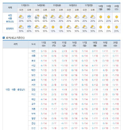 11월 둘째주 주간 날씨