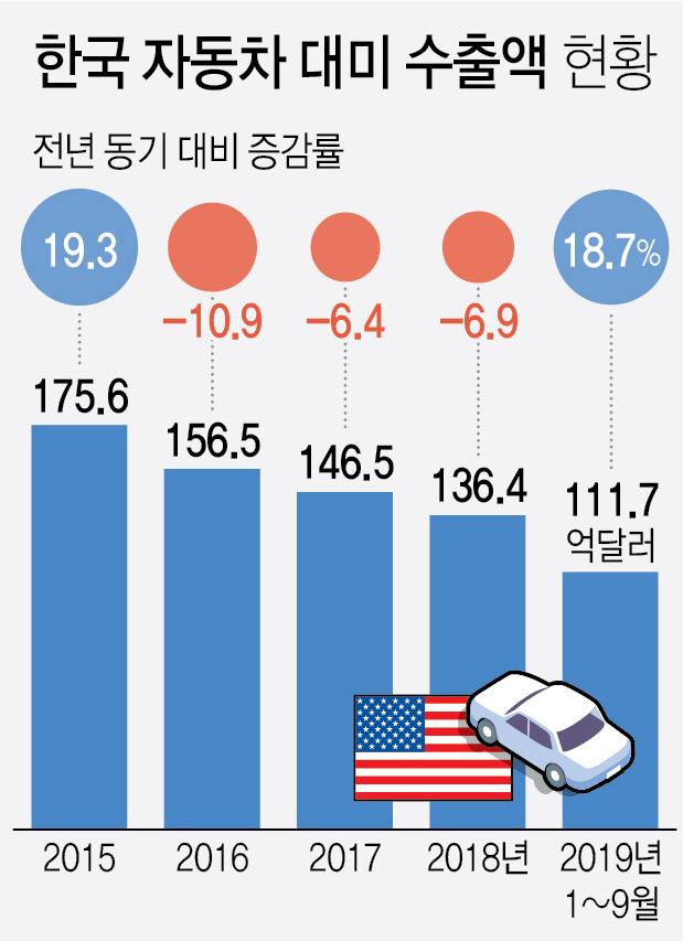 한국 자동차 대미 수출액 현황