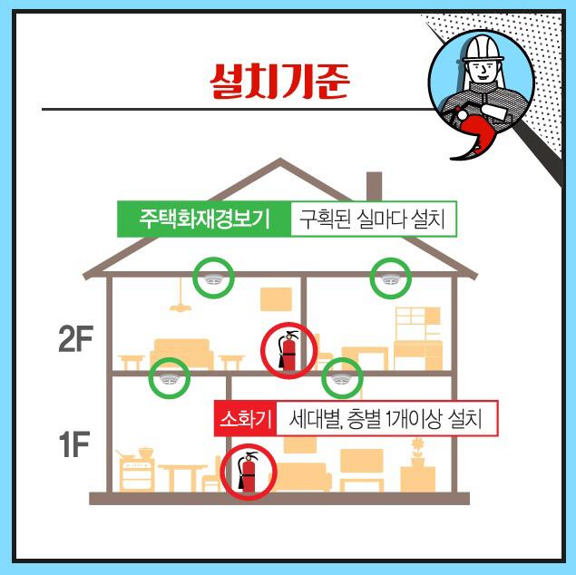 주택용소방시설 설치 기준