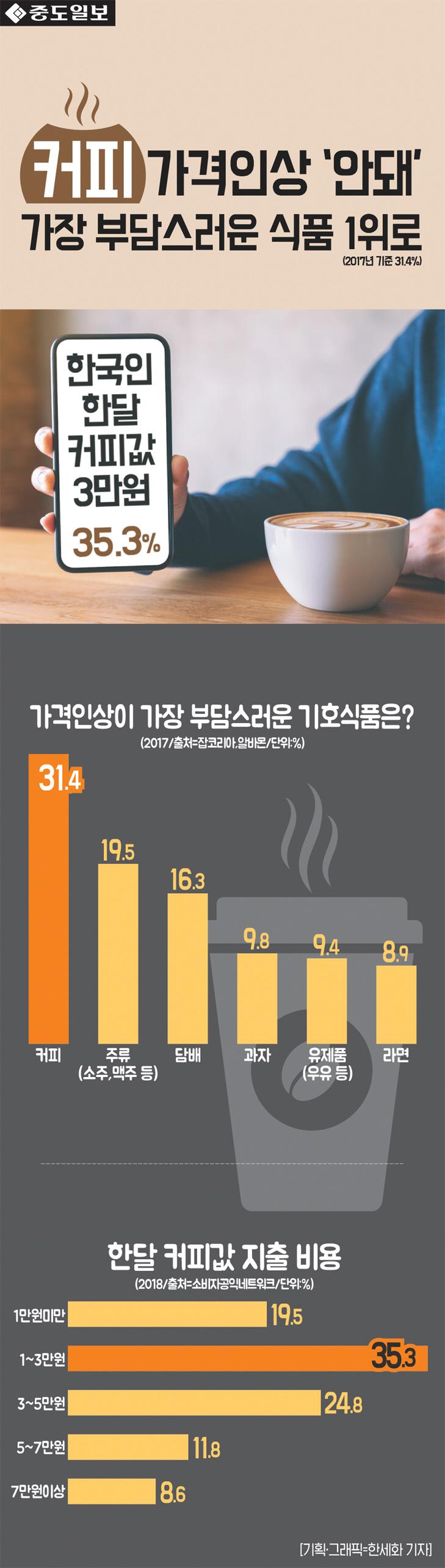인포-커피값