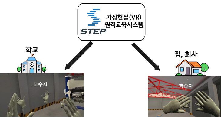 (사진) 가상현실 원격교육시스템