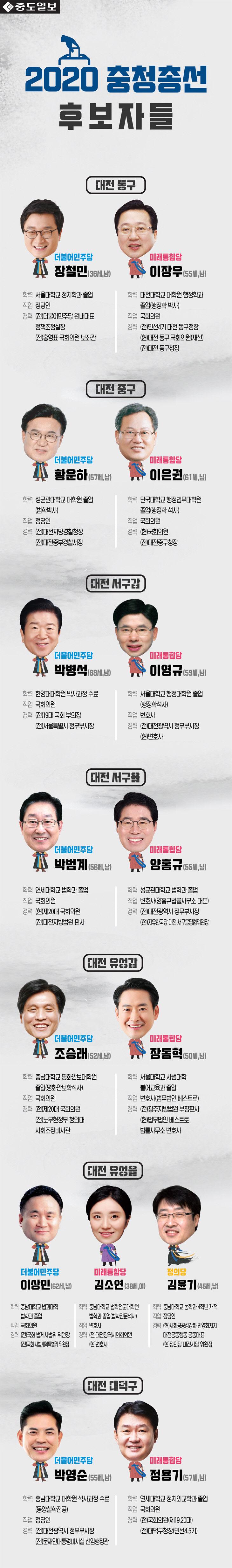 총선-후보자프로필-대전
