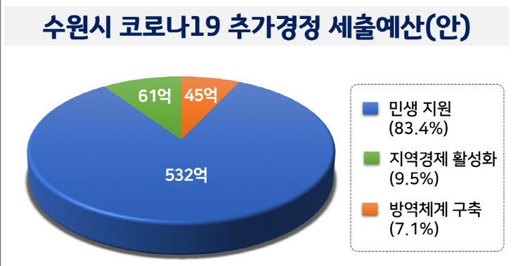 그래픽)수원시 코로나19 추가경정 세출예산(안)