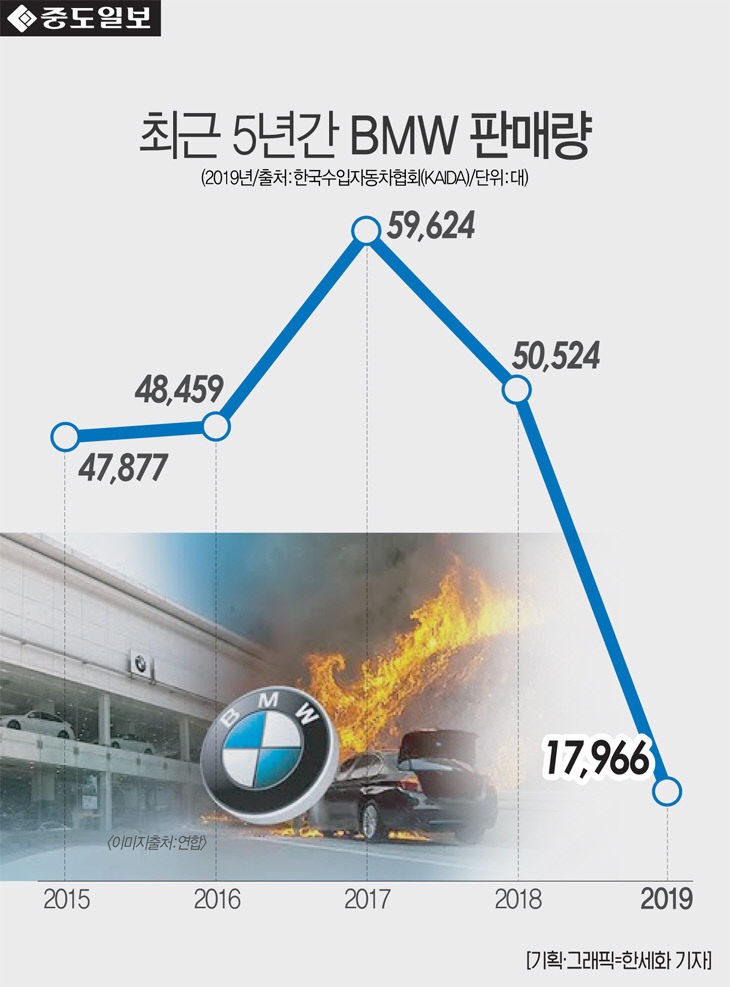 인포-BMW판매량
