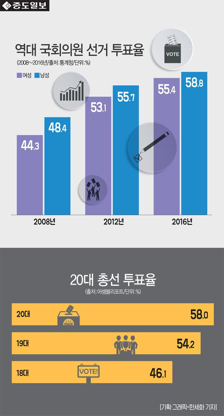 인포-총선투표율
