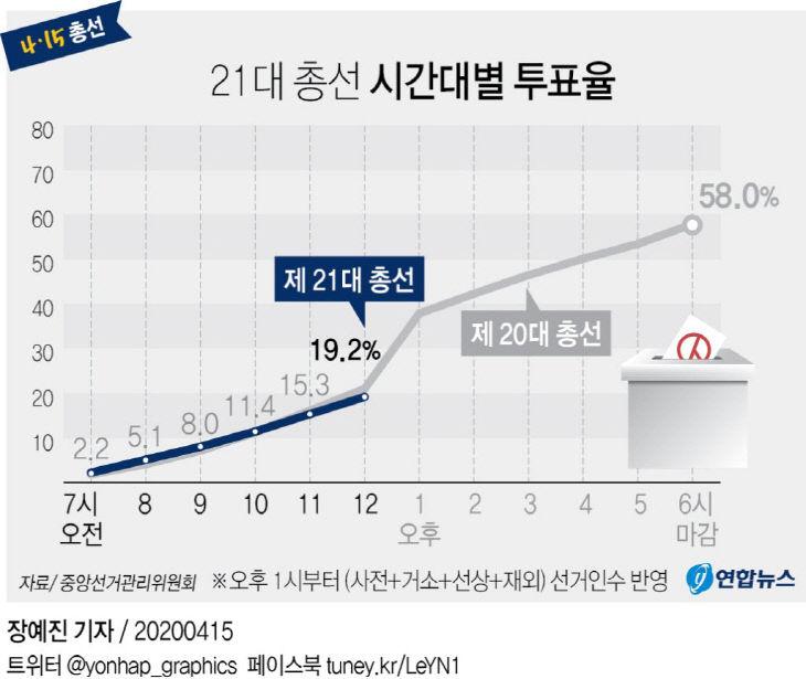 21대 총선 시간대별 투표율(낮12시)