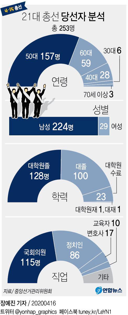 21대 총선 당선자 분석
