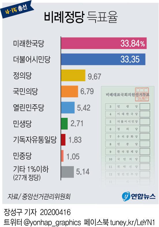 비례정당 득표율
