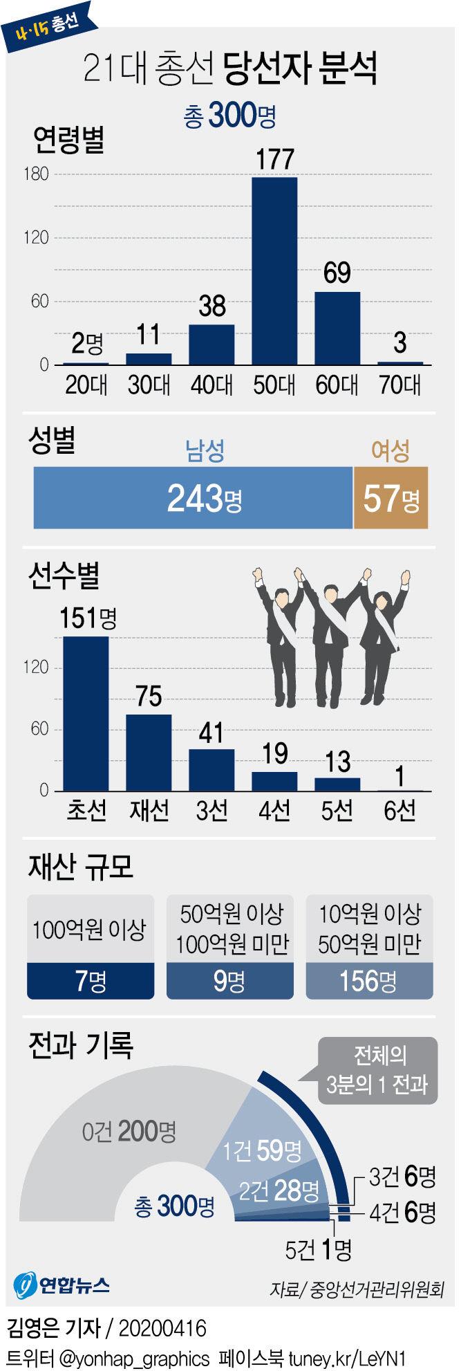 21대 총선 당선자 분석(종합)