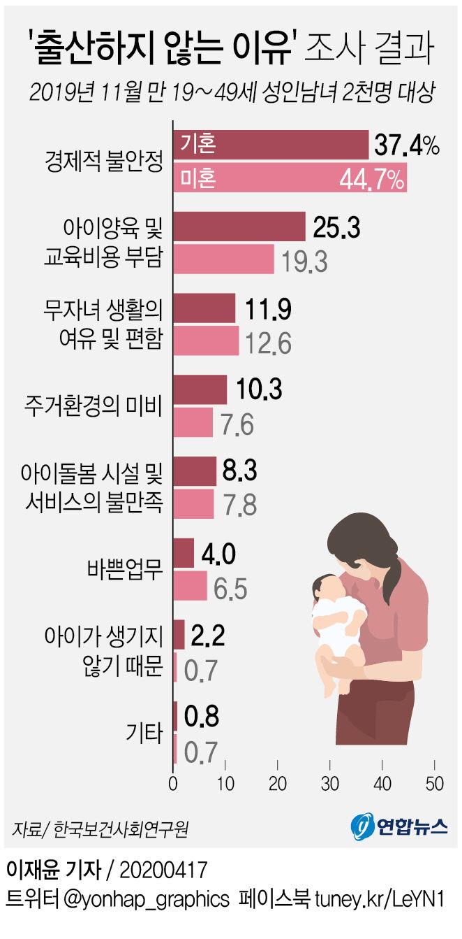 `출산하지 않는 이유` 조사 결과