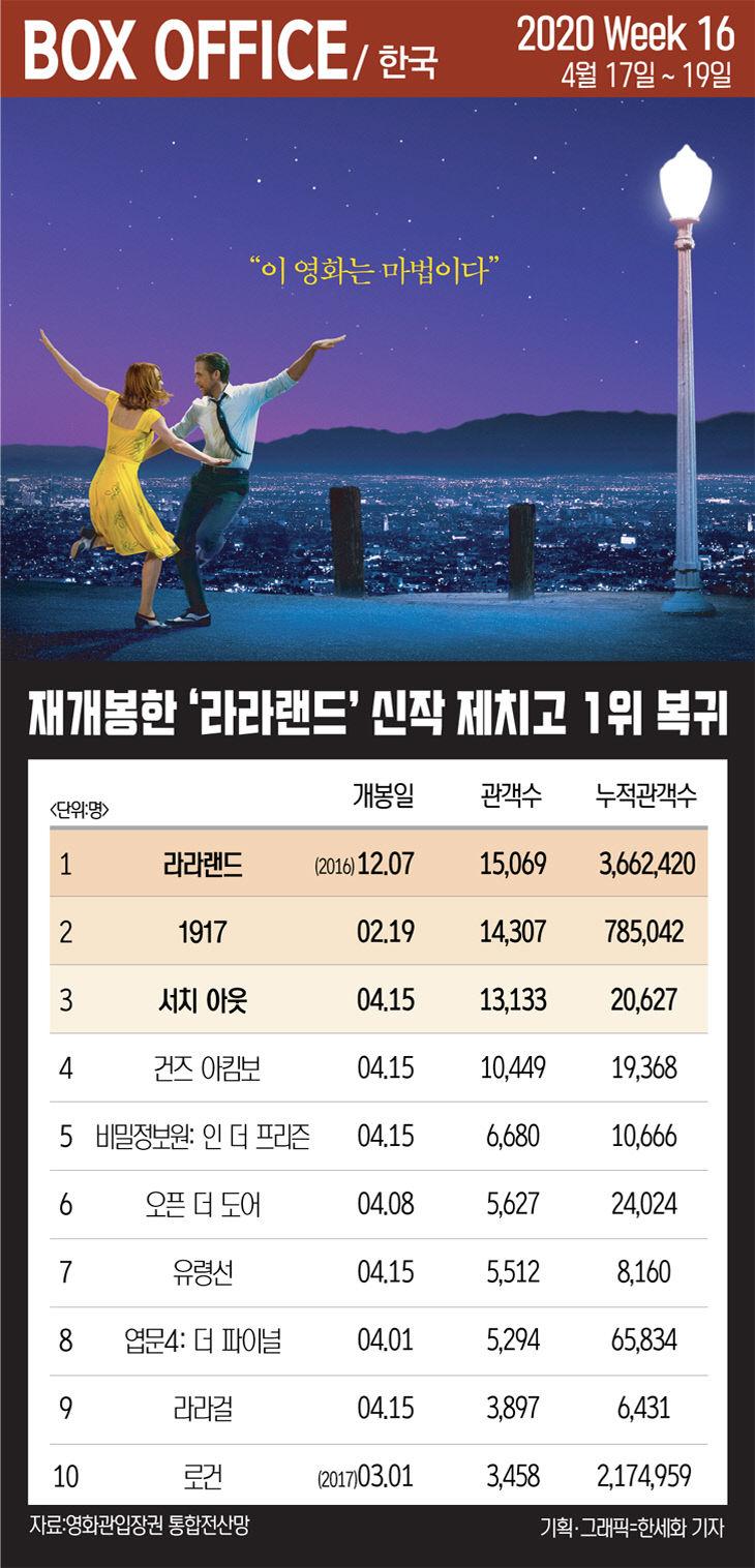 [한국박스오피스 16주차] 재개봉한 영화 `라라랜드` 신작 제치고 1위 복귀