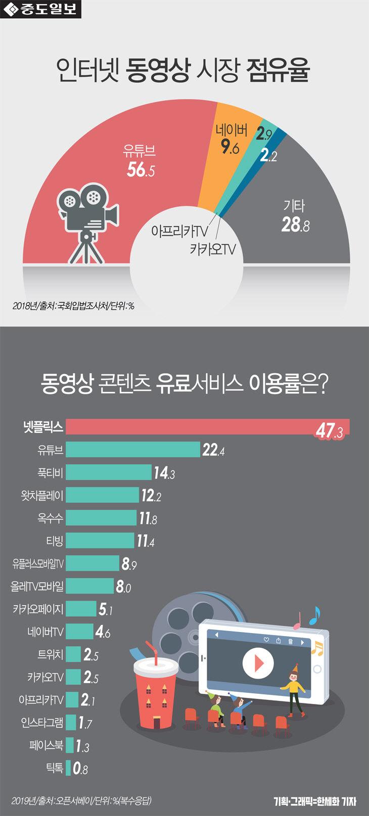 [인포그래픽] 인터넷 동영상 점유율 1위 `유튜브` 56.5%... 동영상 유료콘텐츠 서비..