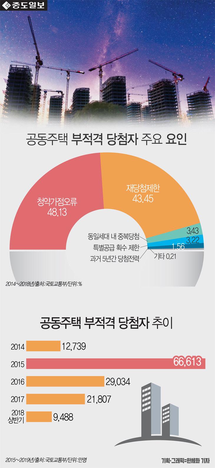 [인포그래픽] 공동주택 부정당첨 원인 1위 `청약가점오류` 48.13%... 연도별 부정당..