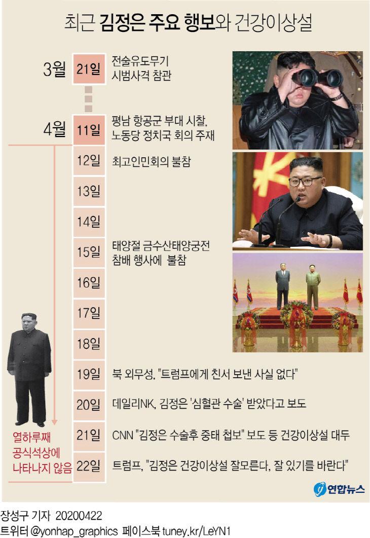 최근 김정은 주요 행보와 건강이상설