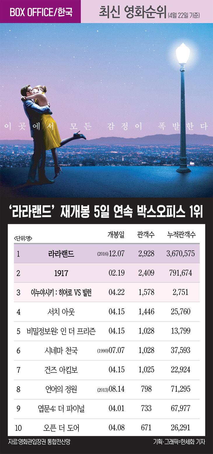 [최신영화순위] `라라랜드` 재개봉 5일 연속 박스오피스 1위