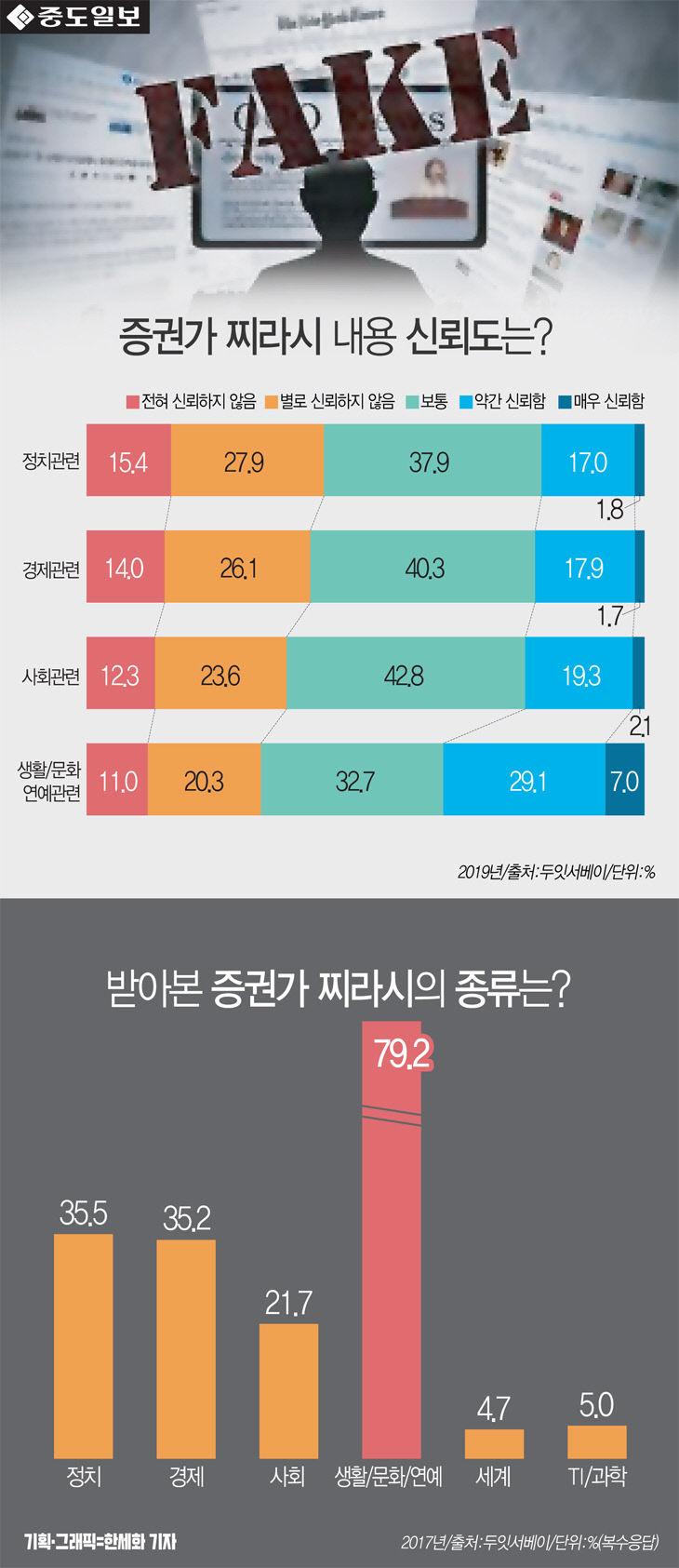 [인포그래픽] 증권가찌라시 2명 중 한명꼴 `신뢰하지 않는다`... 받아본 찌라시 종류는?