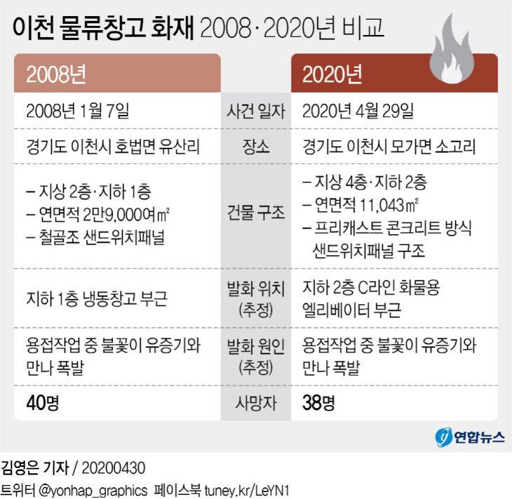 이천 물류창고 화재 2008·2020년 비교