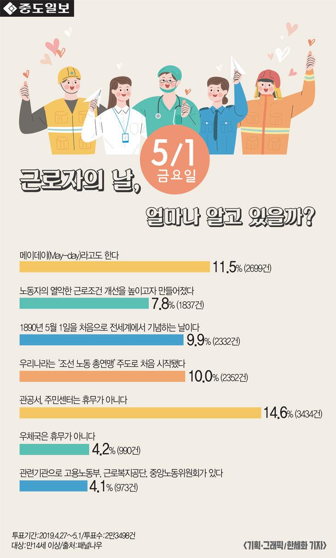 [인포그래픽] 노동절에 대해 얼마나 알고 있을까?
