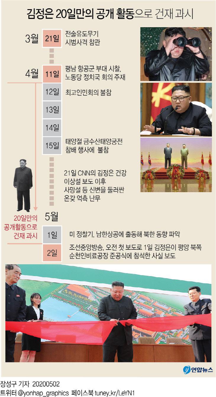 김정은 20일만의 공개 활동으로 건재 과시