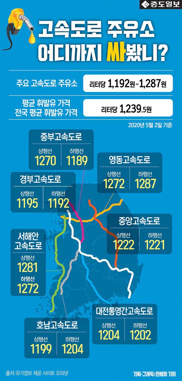 인포-연휴-전국주요고속도로휘발유값