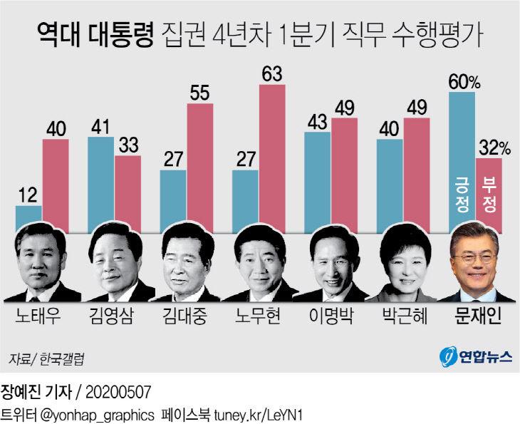 역대 대통령 집권 4년차 1분기 직무 수행평가