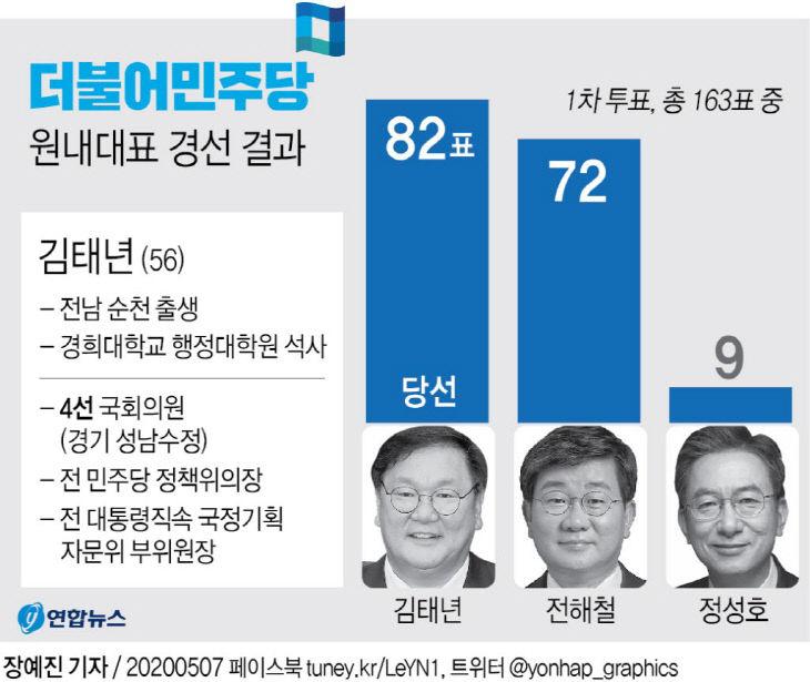 더불어민주당 원내대표 경선 결과