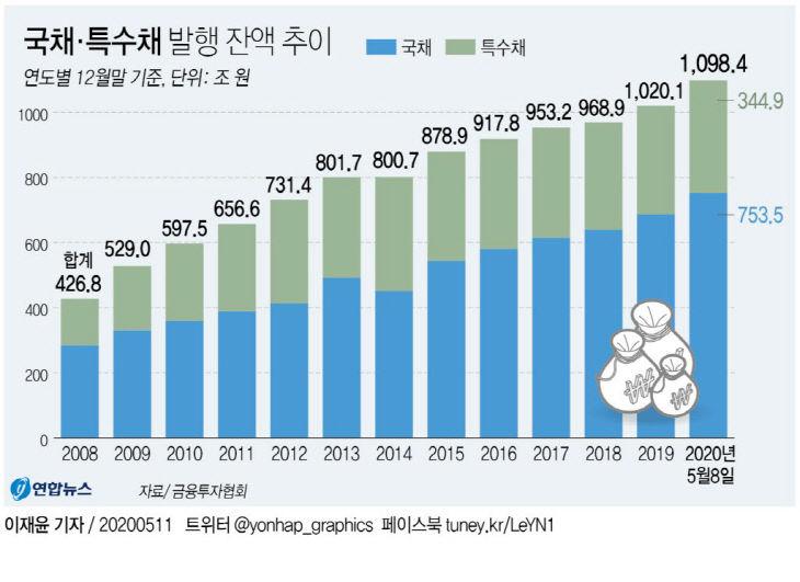 국채·특수채 발행 잔액 추이