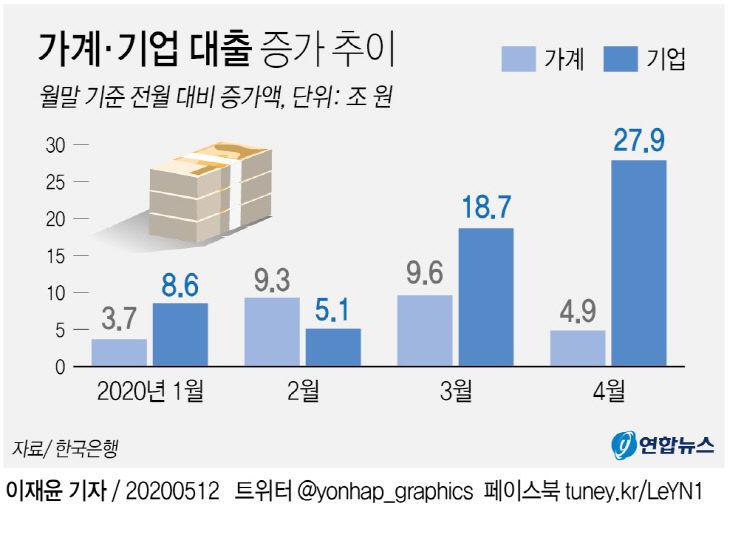 가계·기업 대출 증가 추이