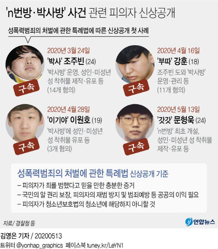 `n번방·박사방` 사건 관련 피의자 신상공개