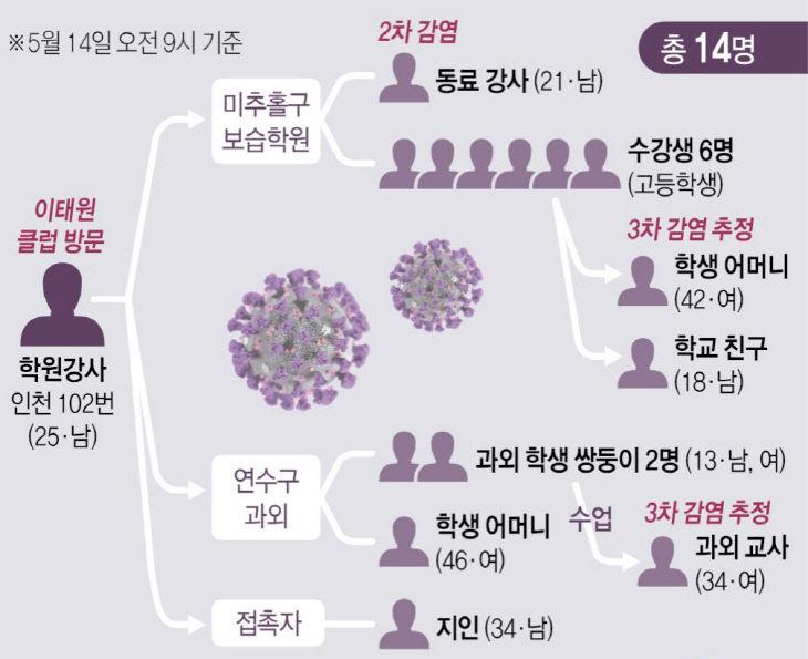 인천 학원강사 관련 코로나19 감염 확산