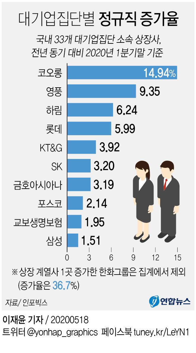 대기업집단별 정규직 증가율