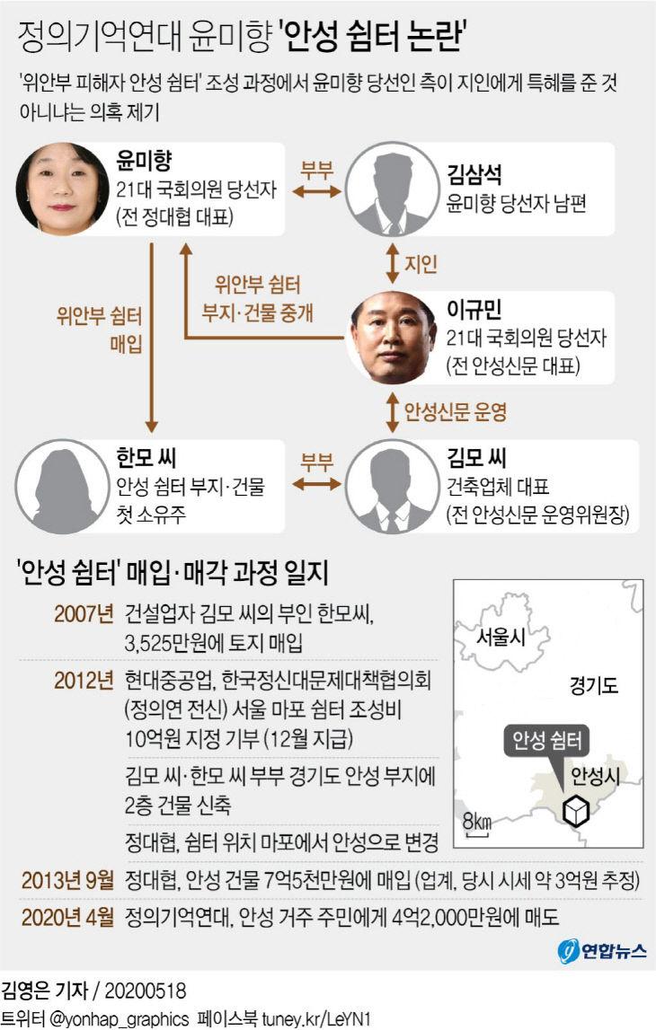 정의기억연대 윤미향 `안성 쉼터 논란`