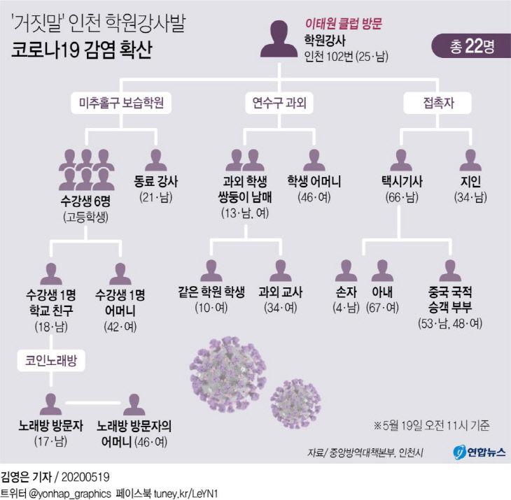 `거짓말` 인천 학원강사발 코로나19 감염 확산