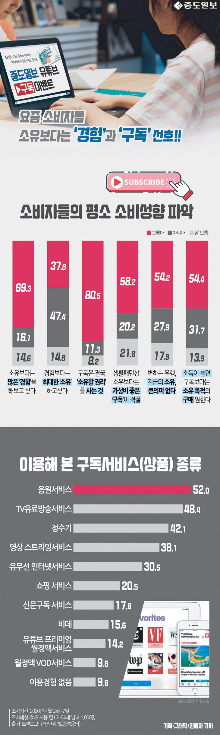 [인포그래픽] 일상 속 파고든 `구독경제` 호감형 소비성향으로 퍼져... 이용해 본 구독서..