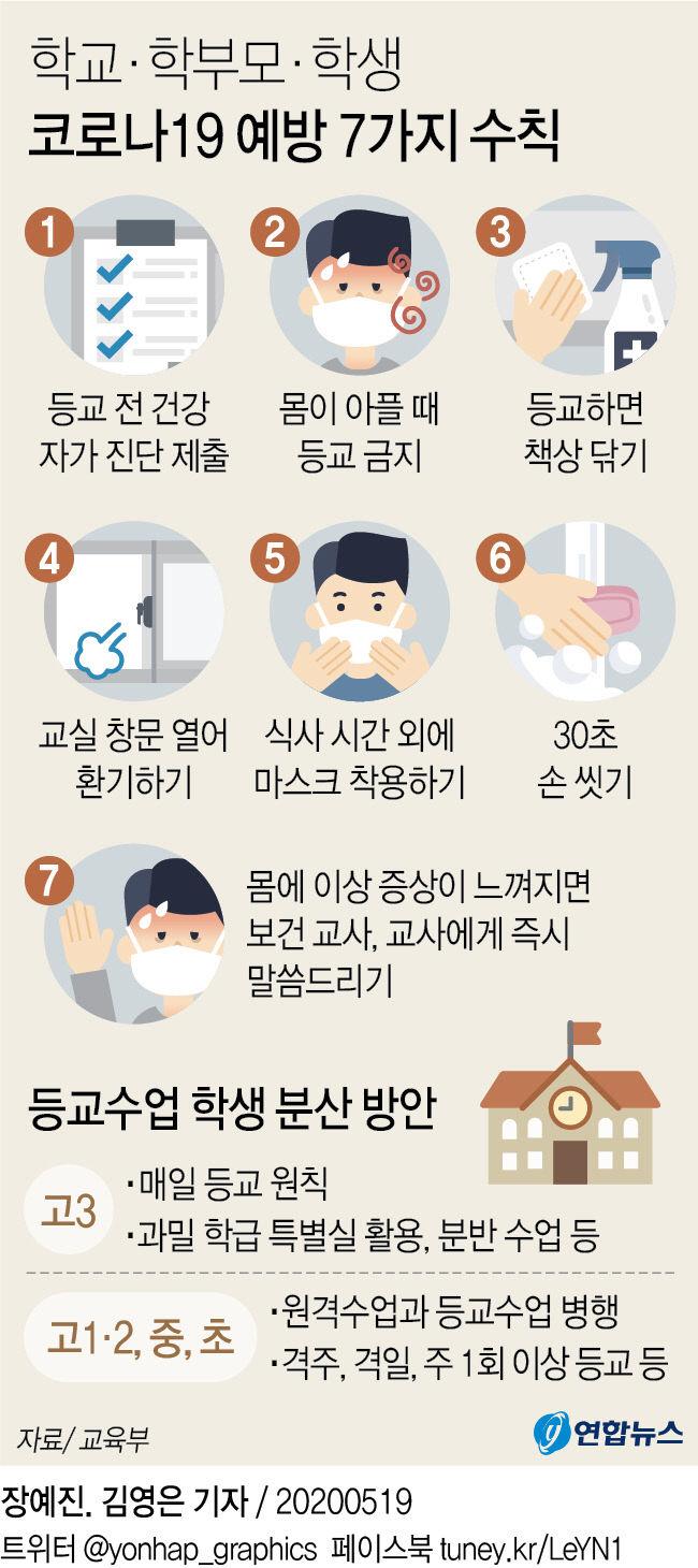 학교·학부모·학생 코로나19 예방 7가지 수칙