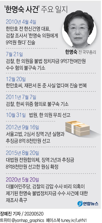 `한명숙 사건` 주요 일지