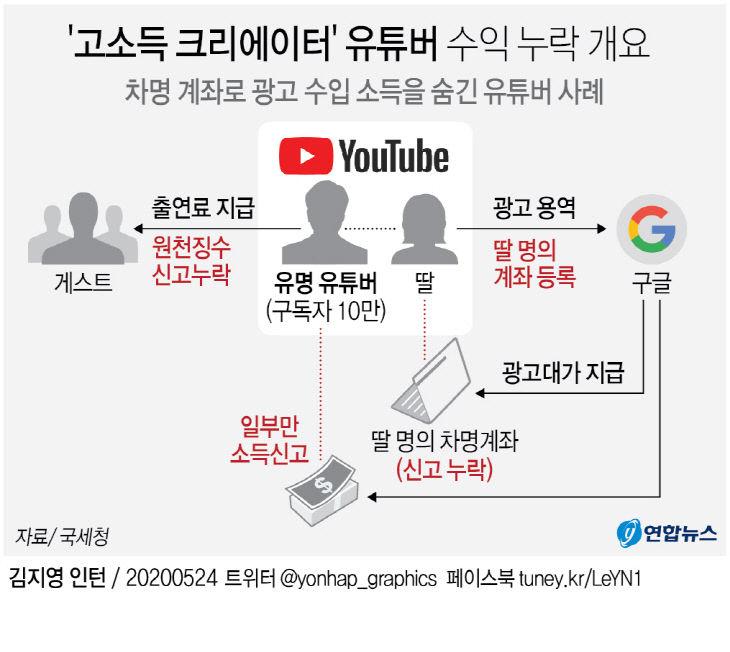 `고소득 크리에이터` 유튜버 수익 누락 개요