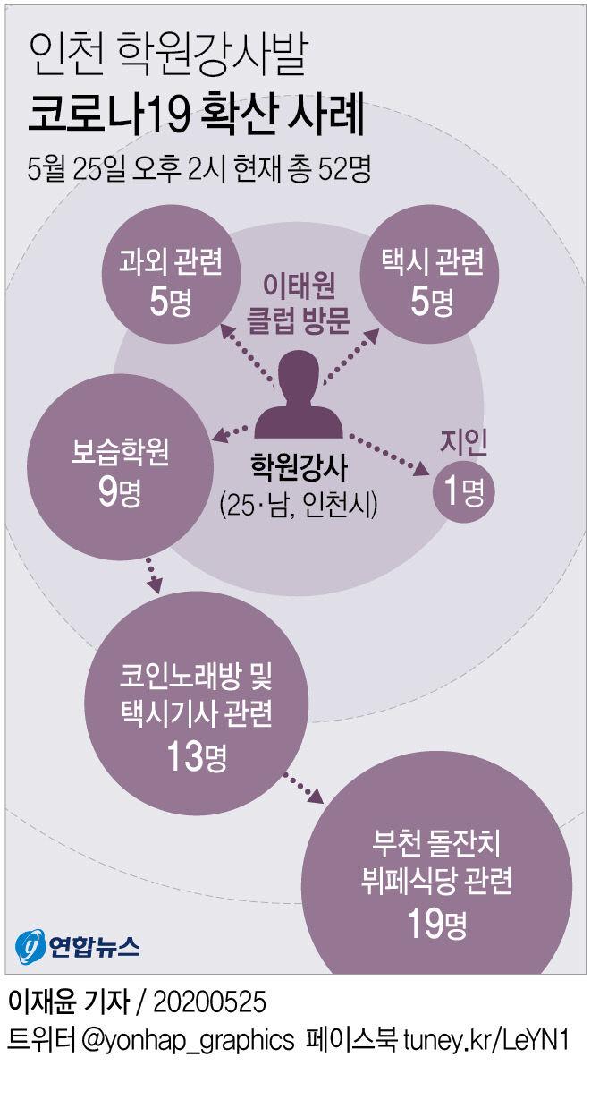 인천 학원강사발 코로나19 확산 사례
