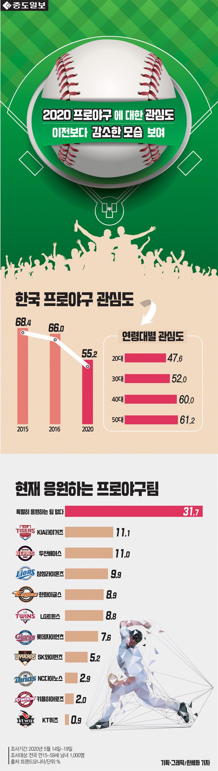 [인포그래픽] 코로나 여파 속 치러진 2020 프로야구 `무관중` 경기... 한국야구 관심..